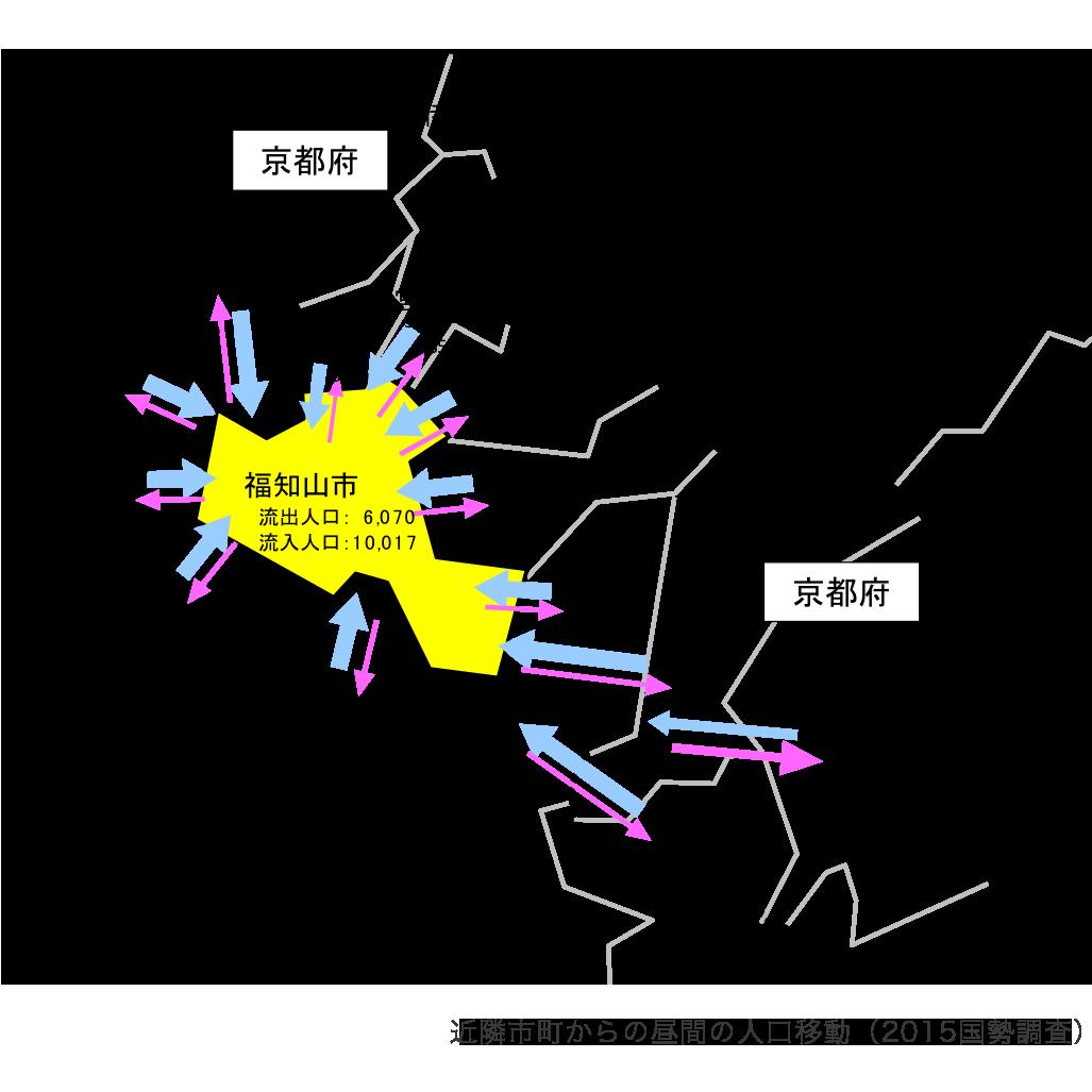 近隣市町からの昼間の人口移動(2015国勢調査)